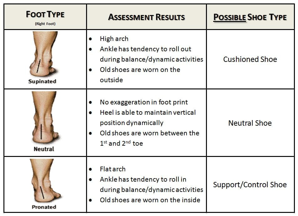 Foot Assessment for personality
