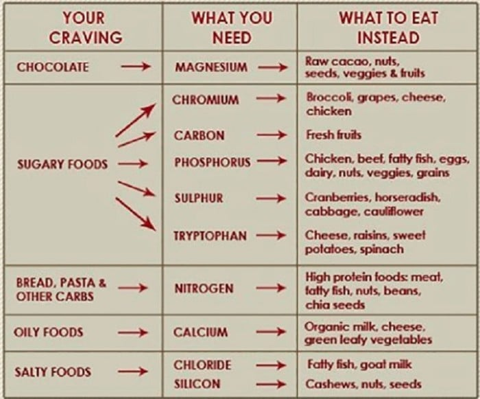 cravings-Foods