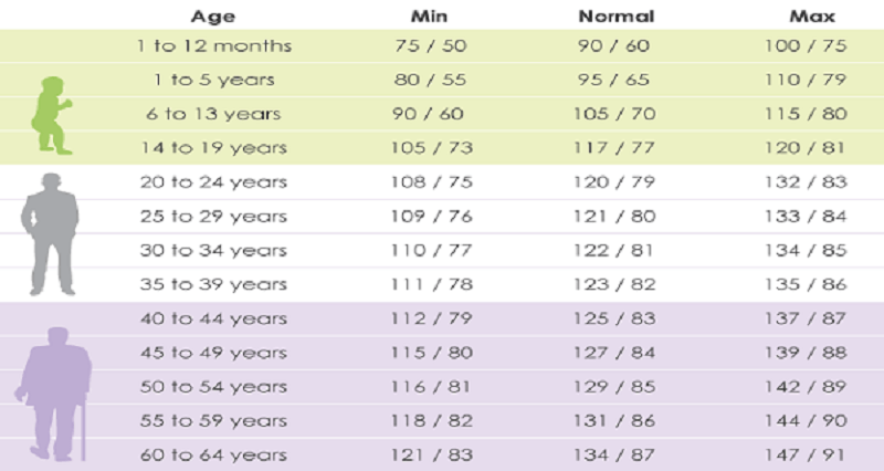 Blood Pressure Be According To Your Age