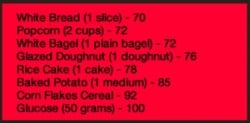 Glycemic Index Food List