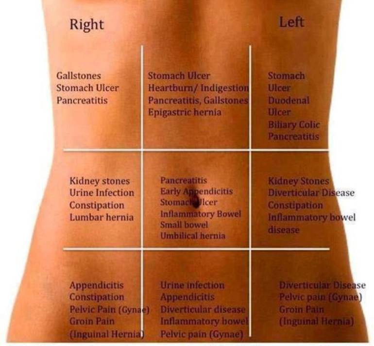 Abdominal Stomach Pain