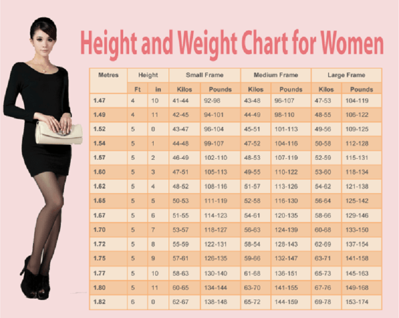 weight chart for women   human n health